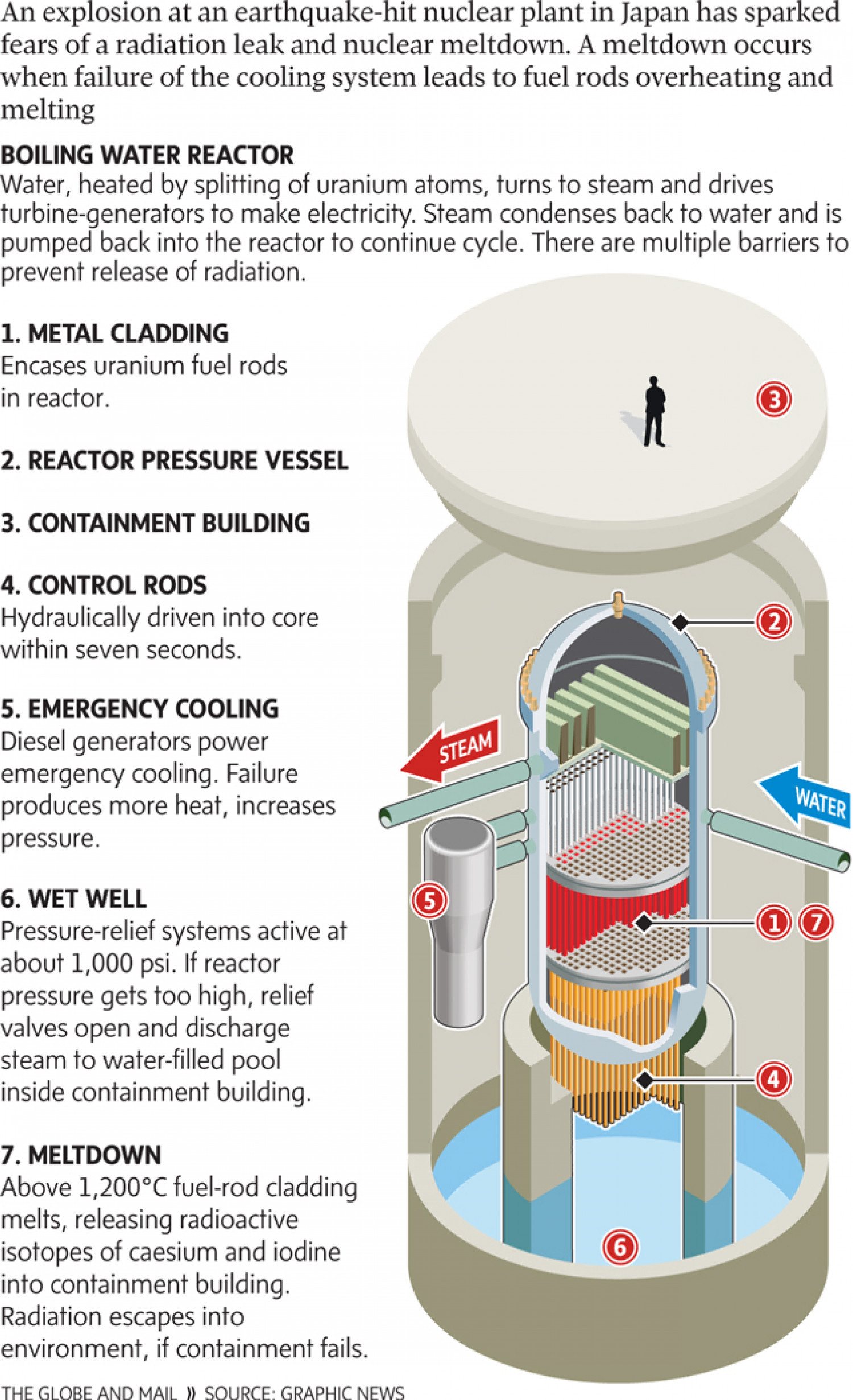Anatomy Of A Nuclear Reactor