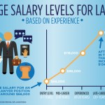Average Salary Levels For Lawyers Based On Experience