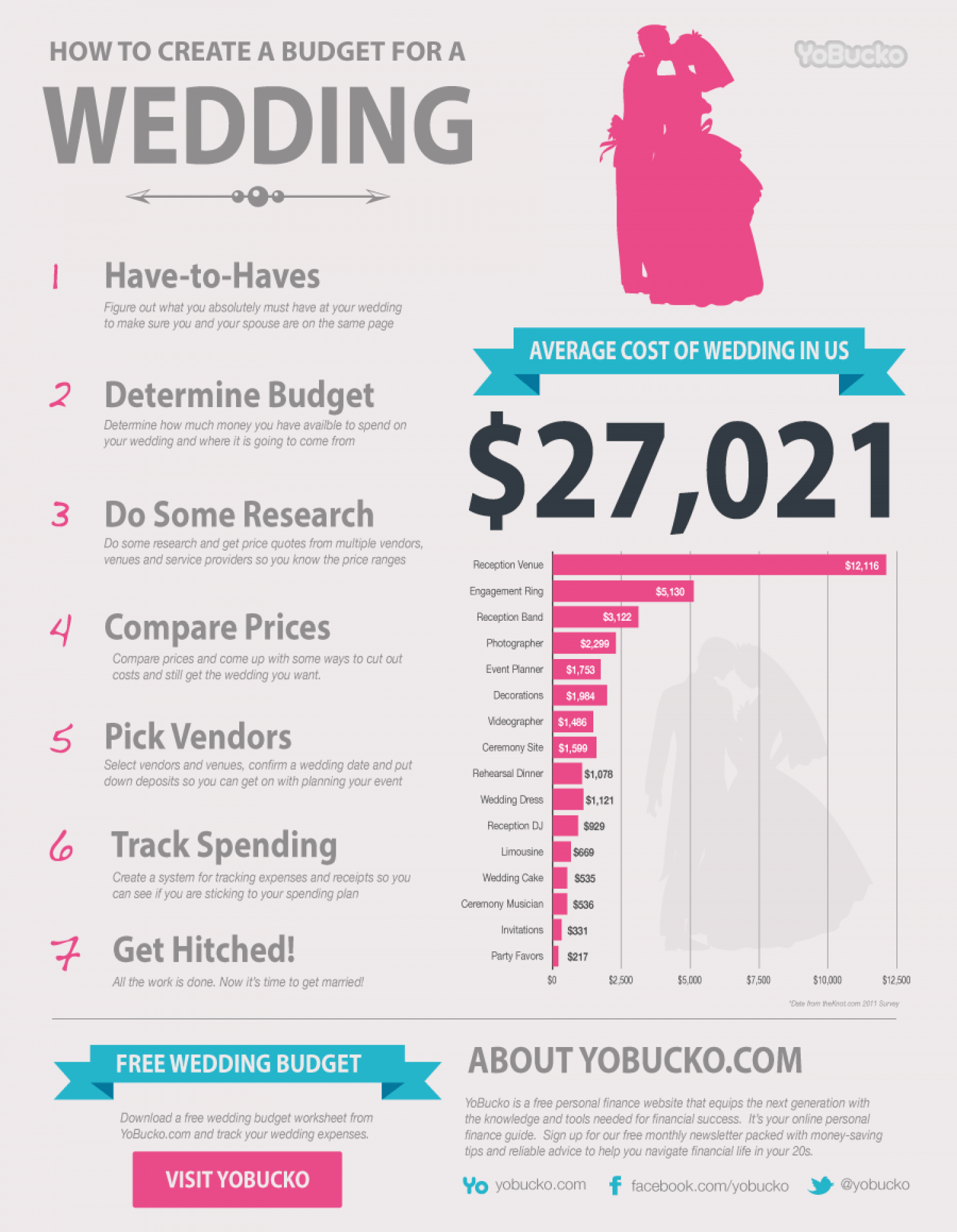 Give Me Your Best Budget Wedding Ideas