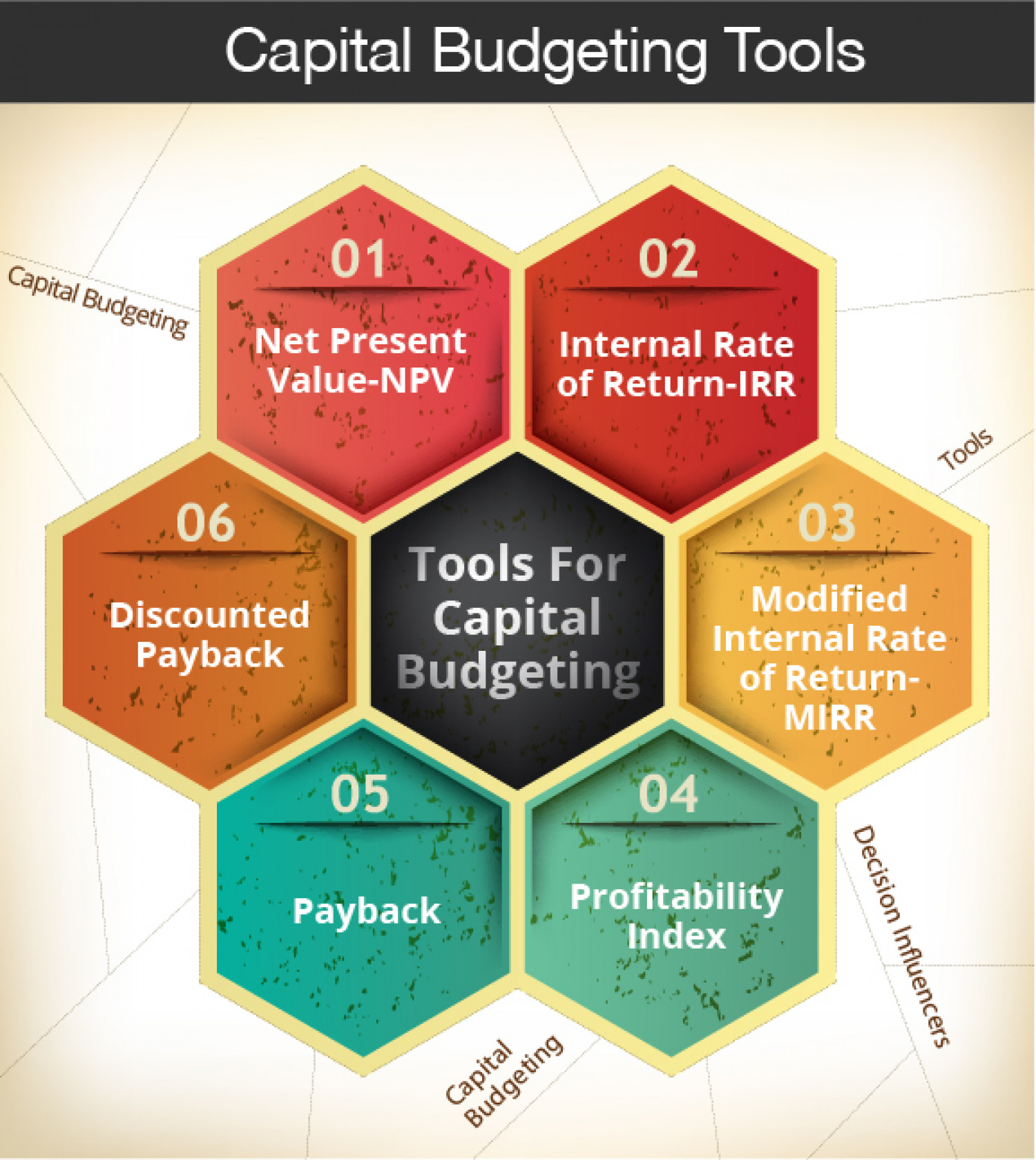 Capital Budgeting Tools