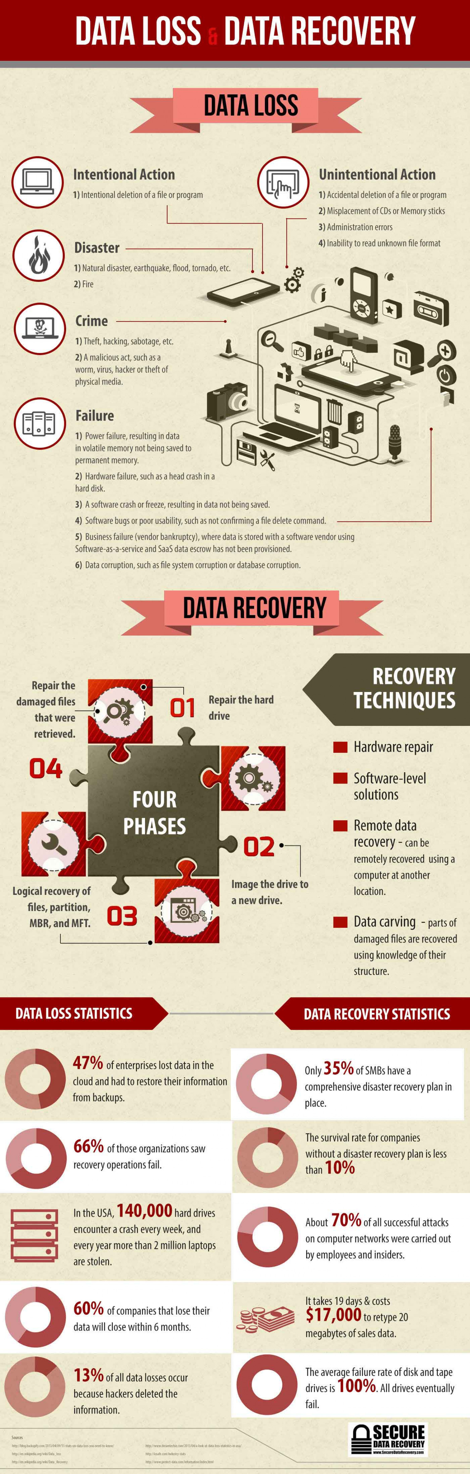 data loss  data recovery 53be9754ab715 w1500 - How to recover deleted files from Computer or Smartphone