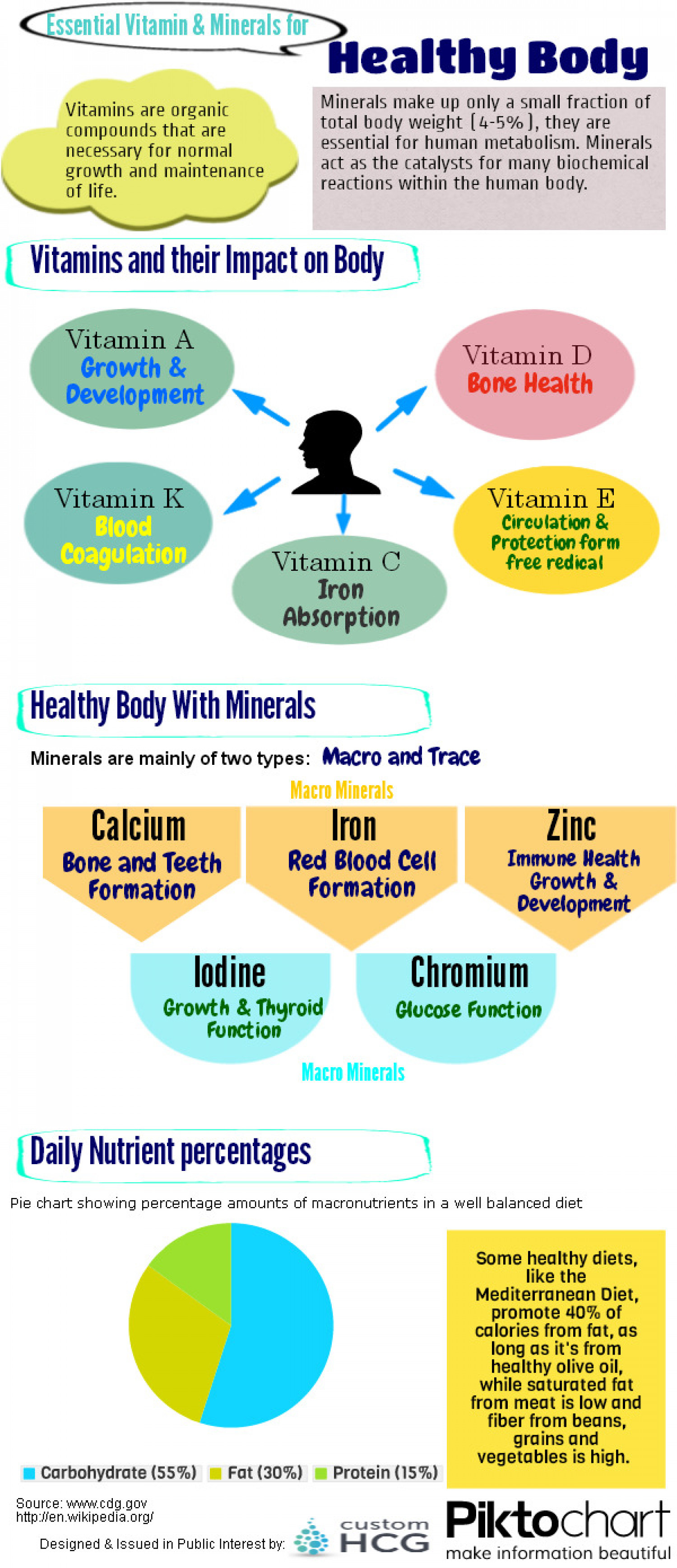 Essential Vitamins And Minerals For Healthy Body