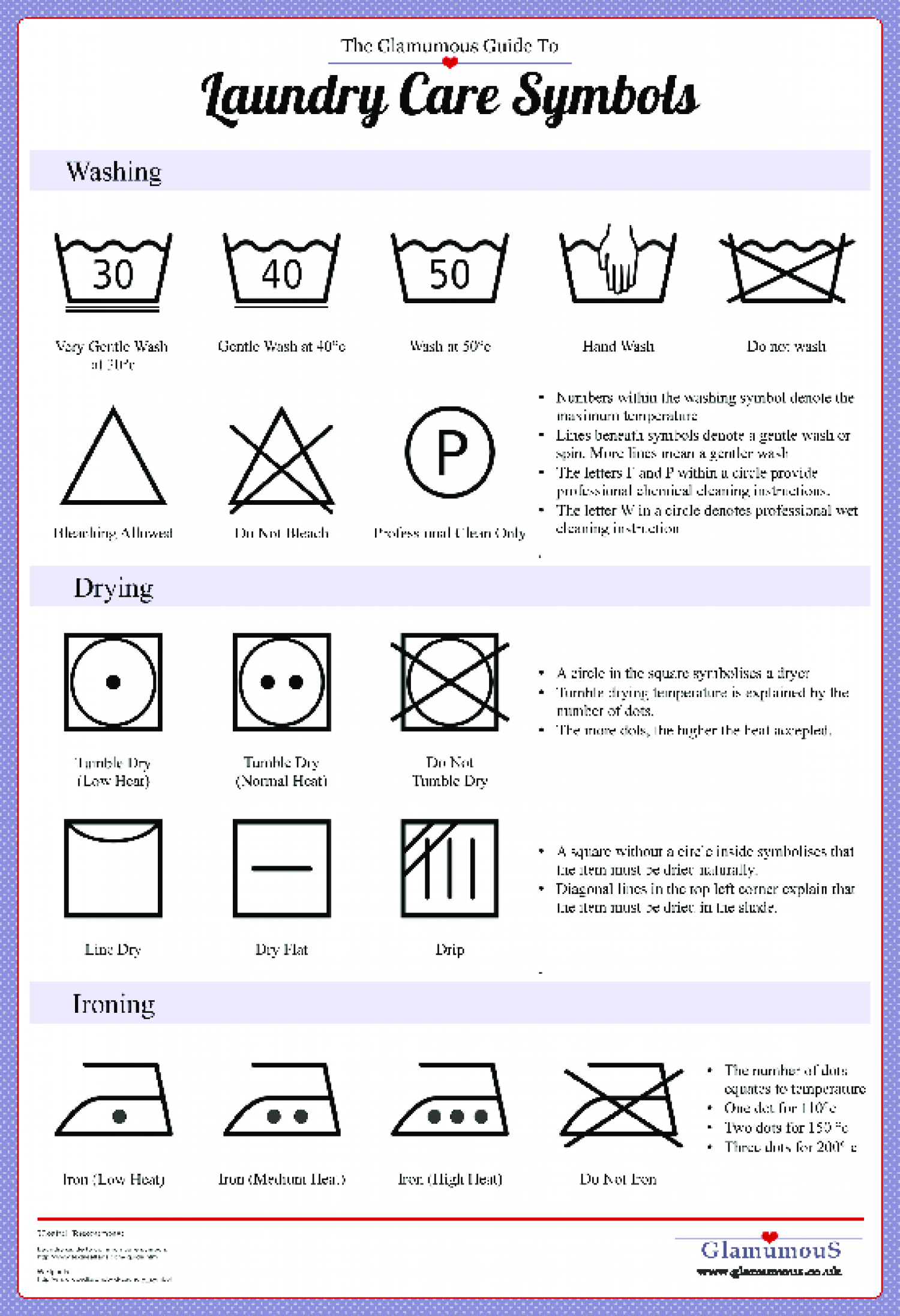 Guide To Laundry Care Symbols