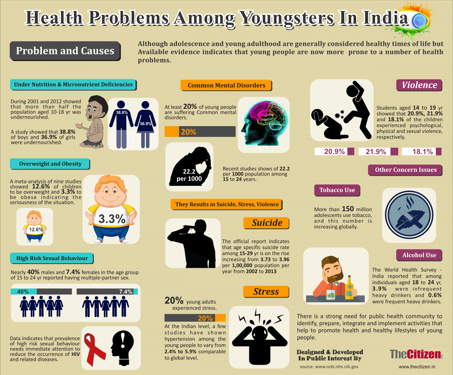 Health Problems Among Youngsters In India