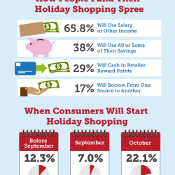 How Much Do Americans Spend Over Christmas Visually