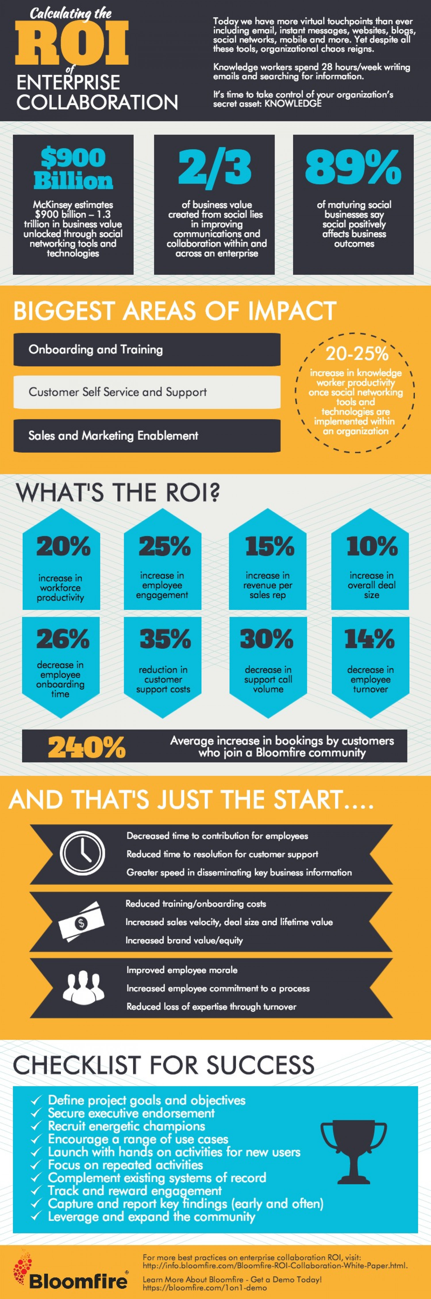 Infographic Calculating The Roi Of Enterprise Collaboration