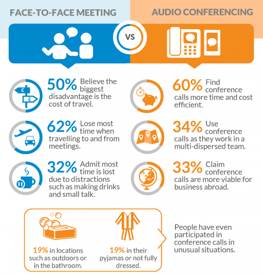 Infographic: How do UK Organisations Meet to do Business?