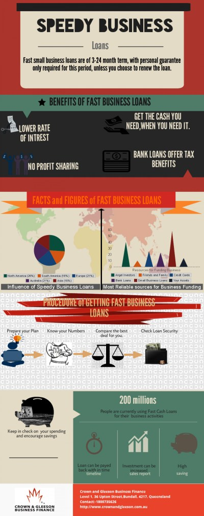 Interesting Facts about Speedy Business Loans | Visual.ly