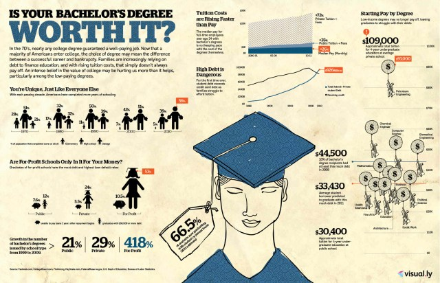 Is Your Bachelors Degree Worth It?