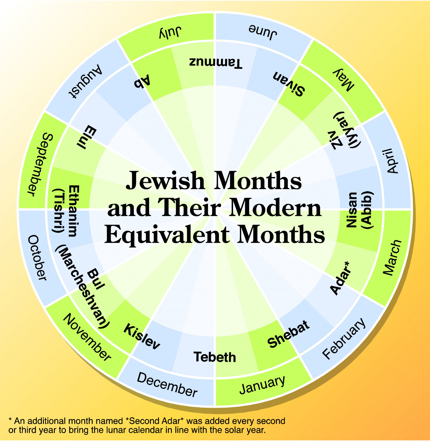 Jewish Months And Their Modern Equivalent Months