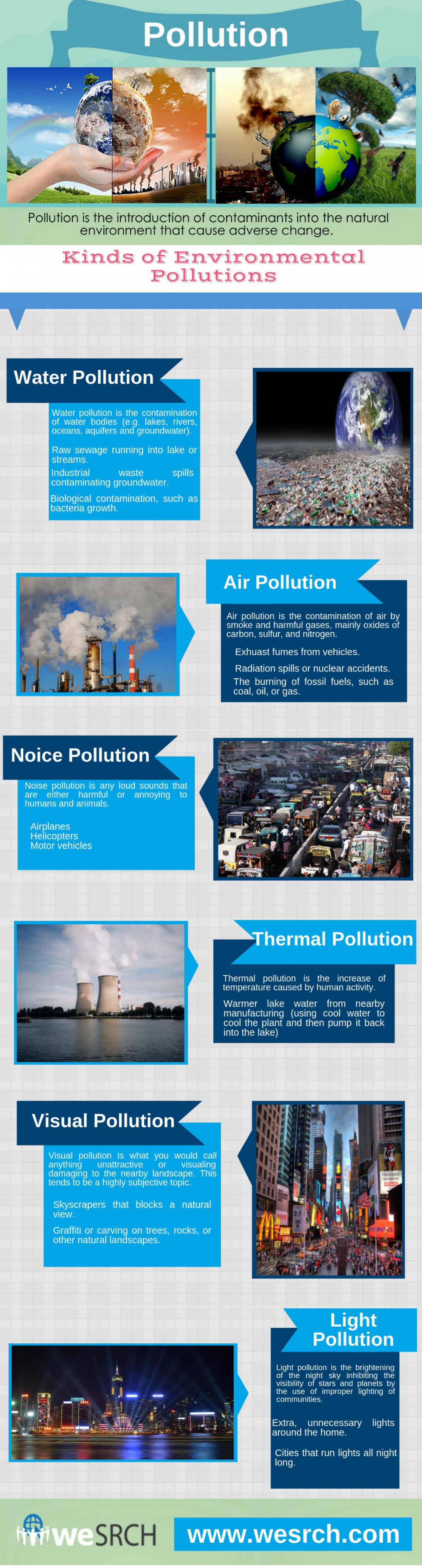 Kinds Of Environmental Pollutions