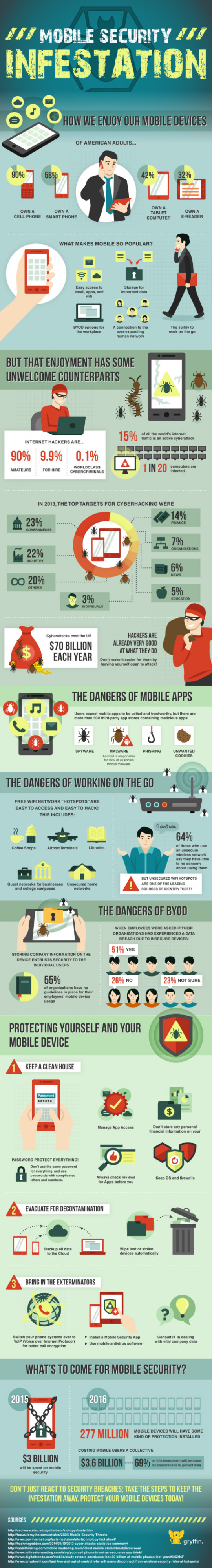 Mobile Security Infestation