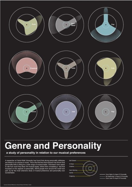 genre Infographics   Visual ly Music Genre and Personality Infographic