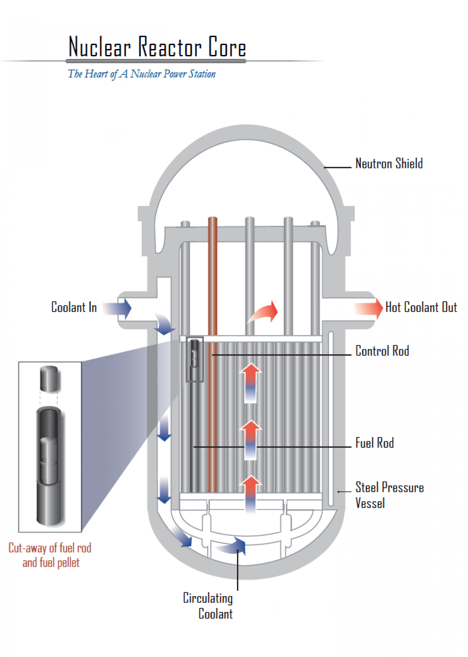 Nuclear Reactor Core Schematic