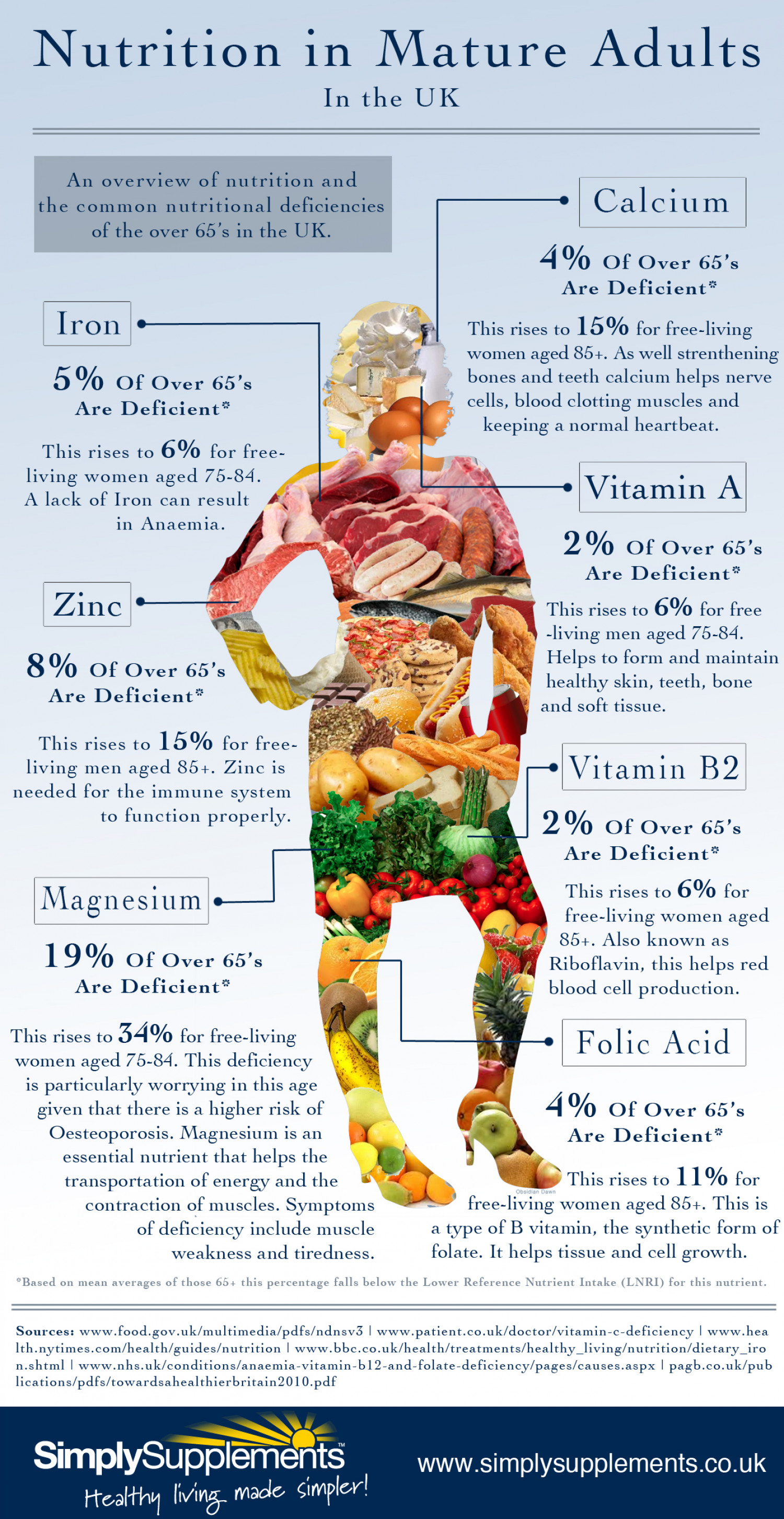 Nutrition Of Mature Adults In The Uk