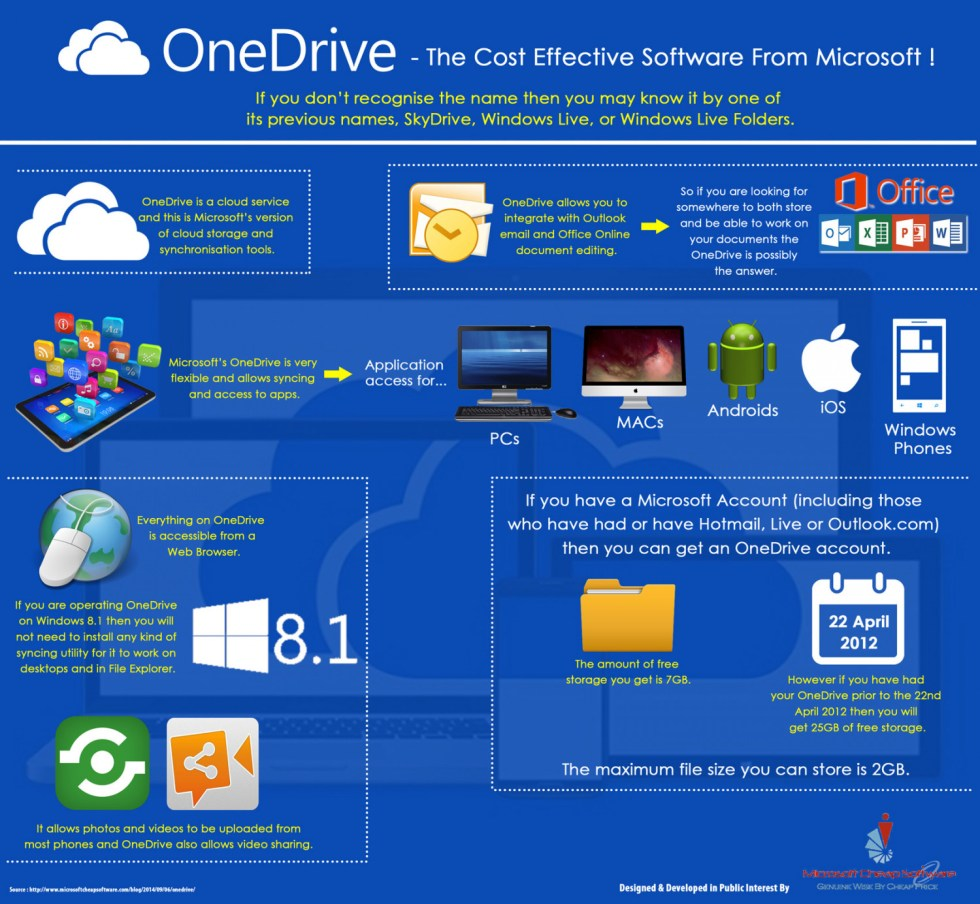 One Drive Let Students Use Cheap Microsoft Office | Visual.ly