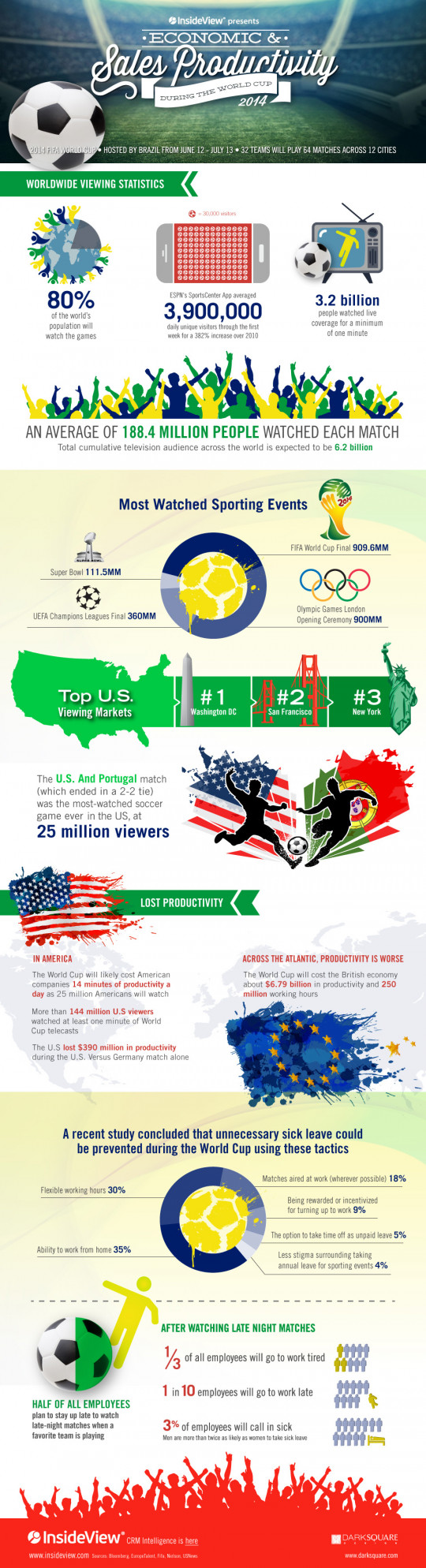Productivity During the 2014 World Cup