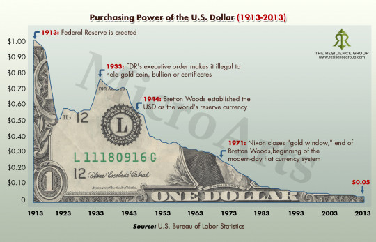 Purchasing Power of the U.S. Dollar 1913 to 2013