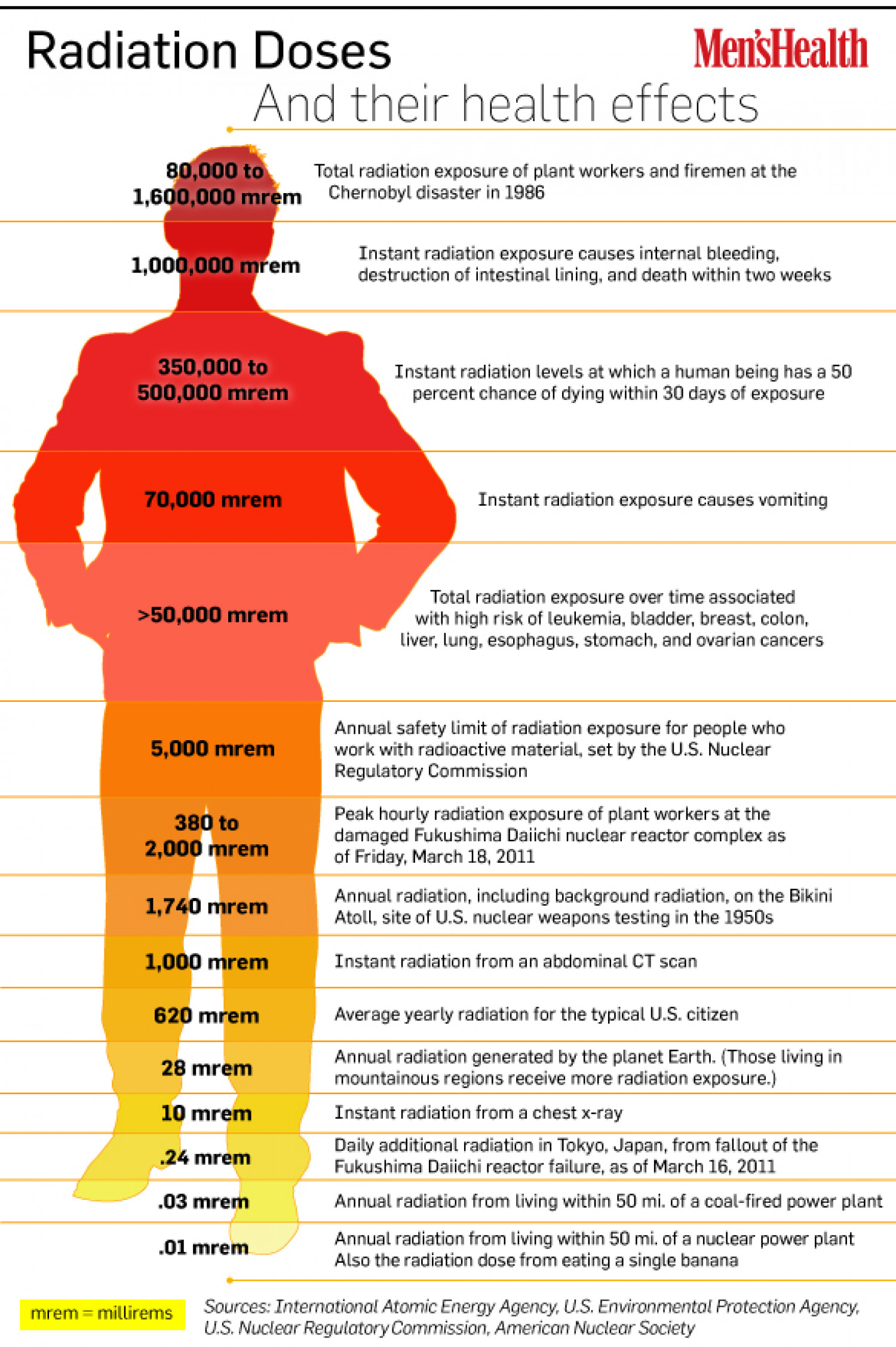Radiation Doses And Their Health Effects