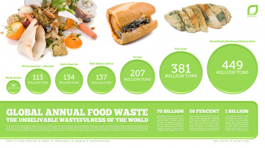 ROTTEN!  Global Annual Food Waste