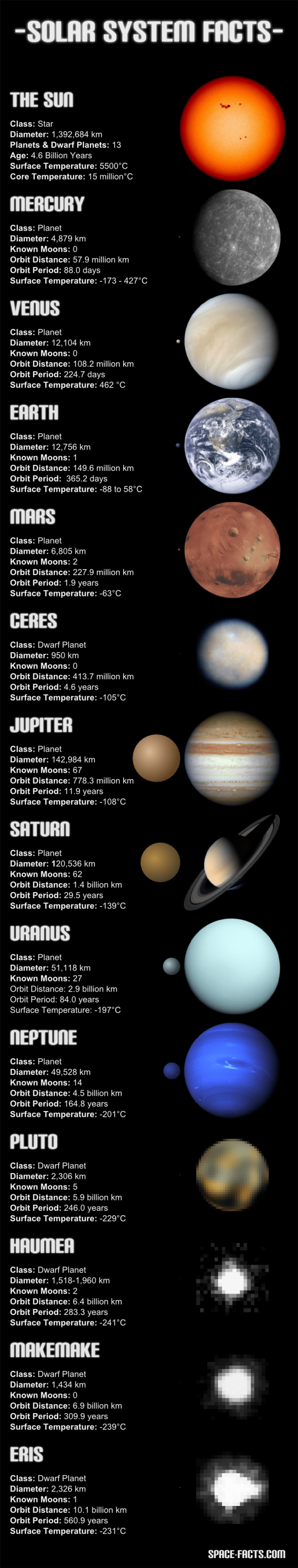Solar System Planets And Dwarf Planets