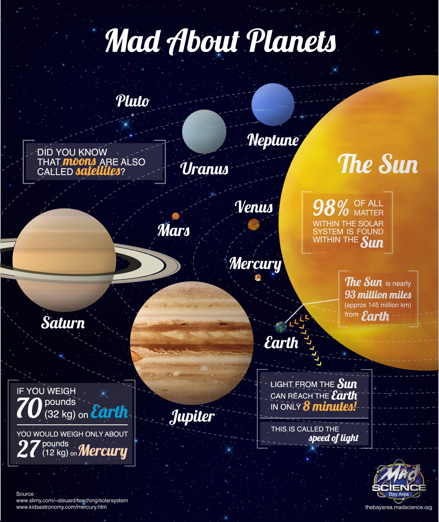 Mad About Planets
