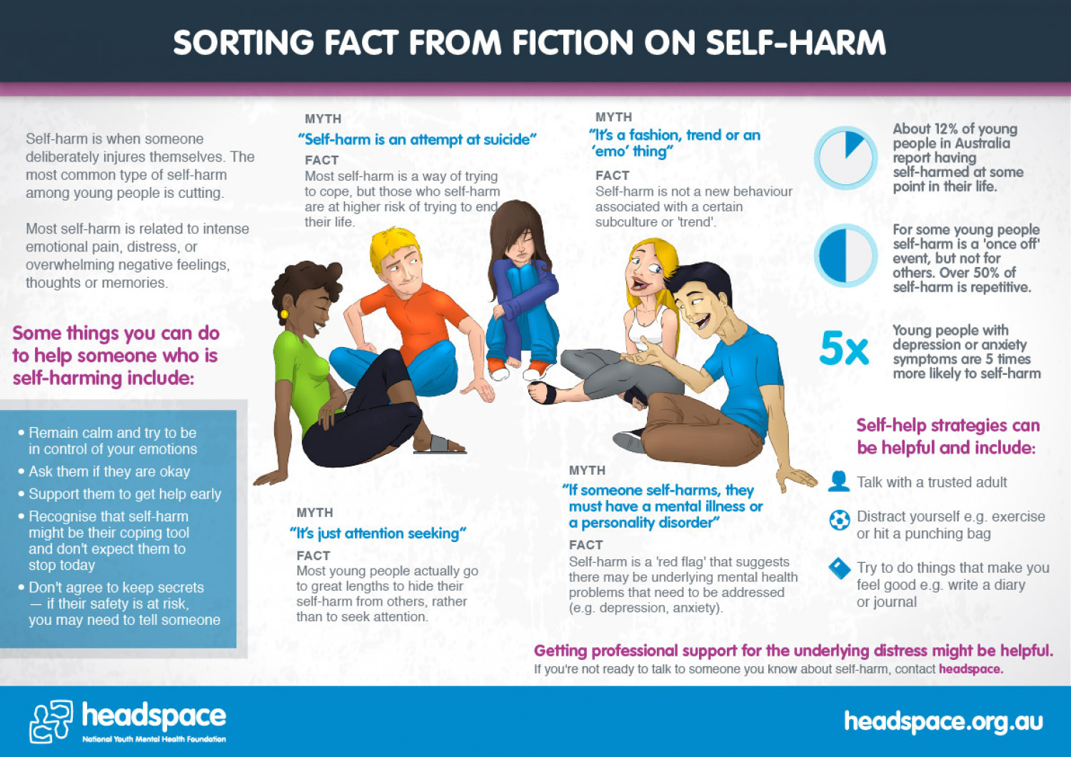 Sorting Fact From Fiction On Self Harm