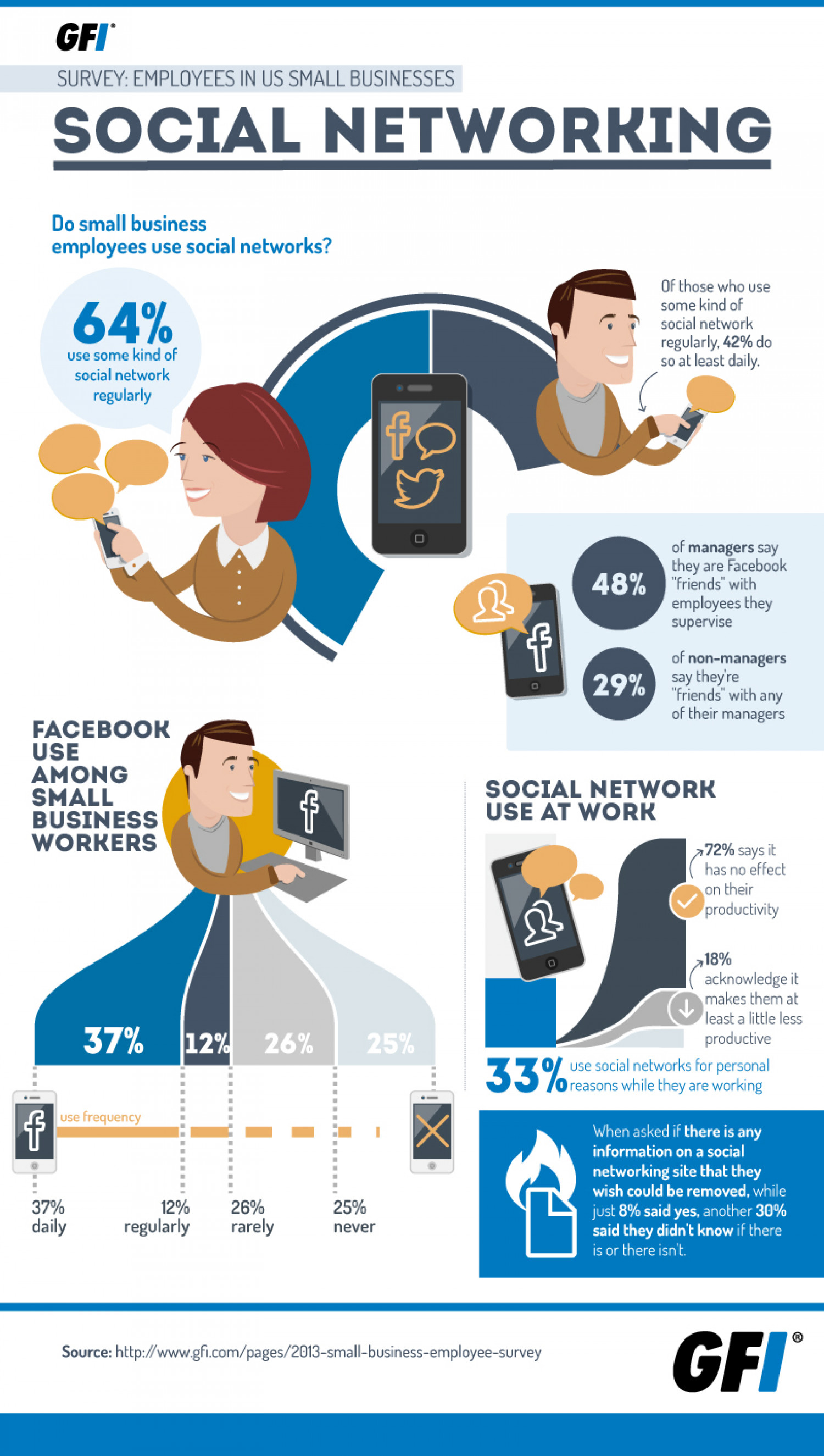 Survey Says Small Business Workers Get Social