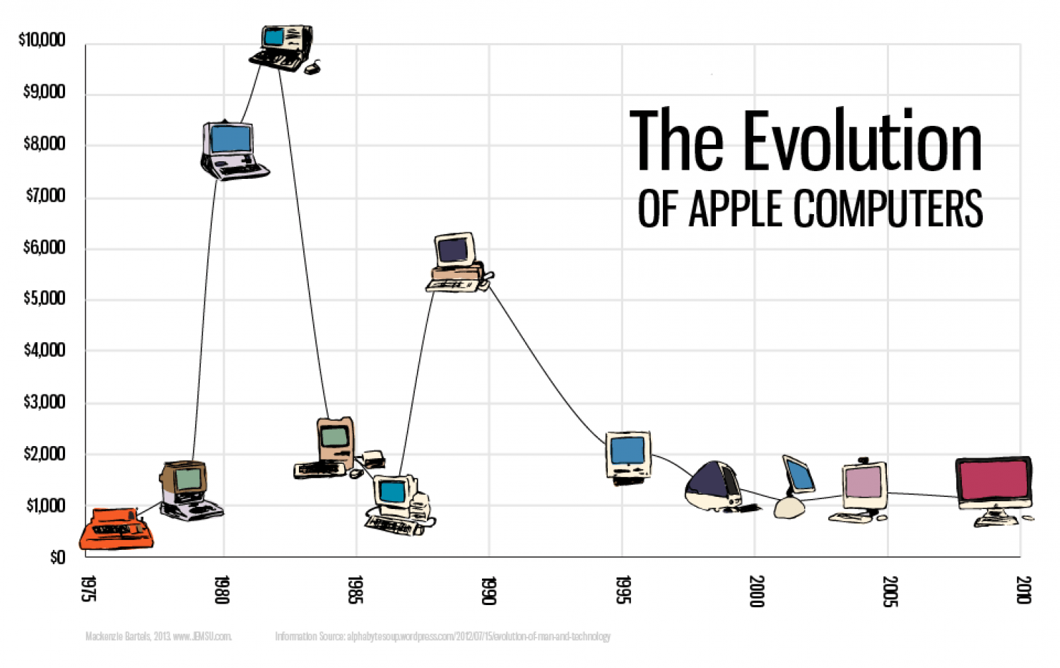The Evolution Of Apple Computers