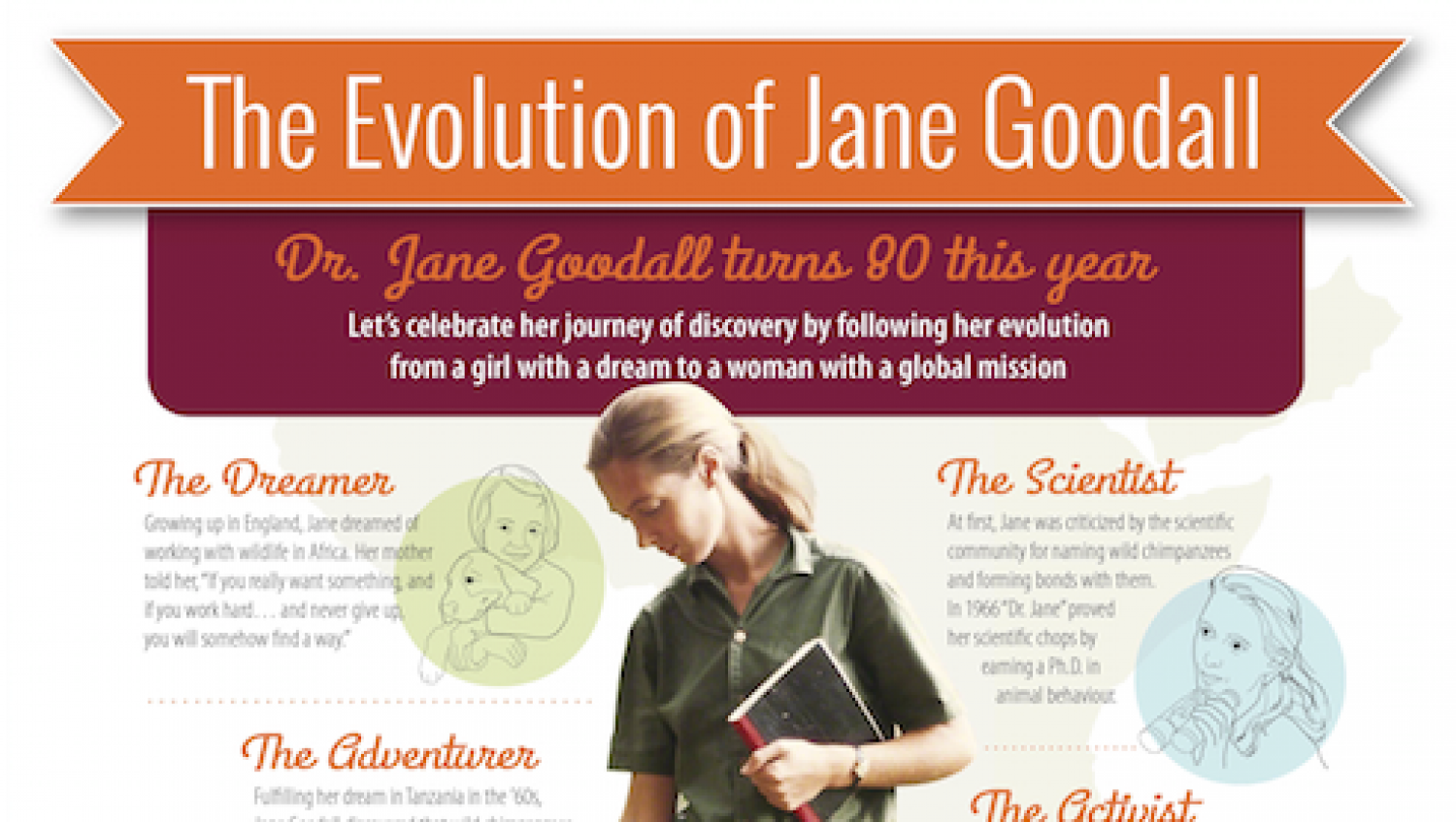 15 Astounding Things About Jane Of The Jungle Chimpanzees
