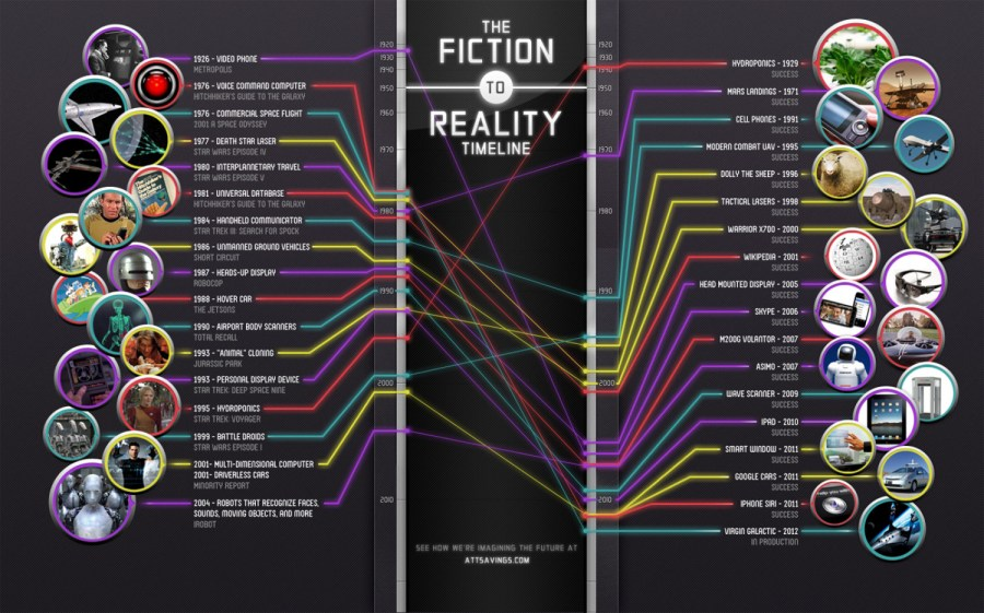 The Fiction to Reality Timeline   Visual ly The Fiction to Reality Timeline Infographic