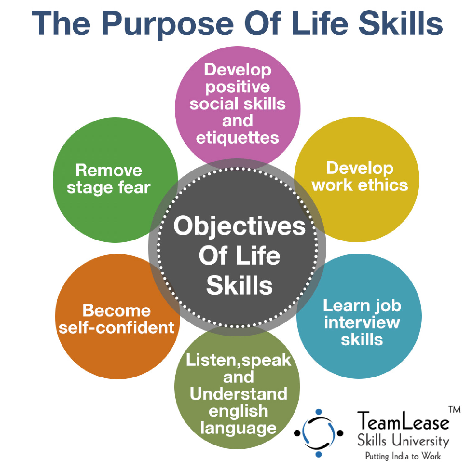 The Main Aim Of Learning Life Skills