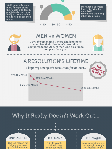 New Year Infographics   Visual ly Top 10 New Year s Failed Resolutions Infographic