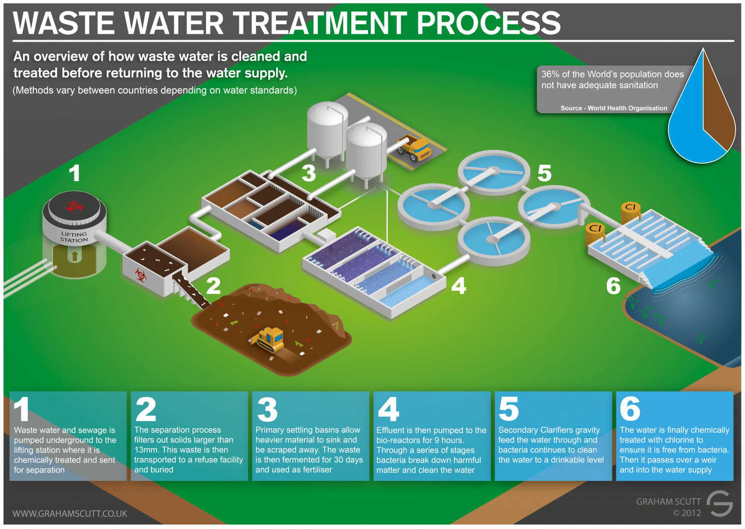 Waste Water And Sewage Treatment Process