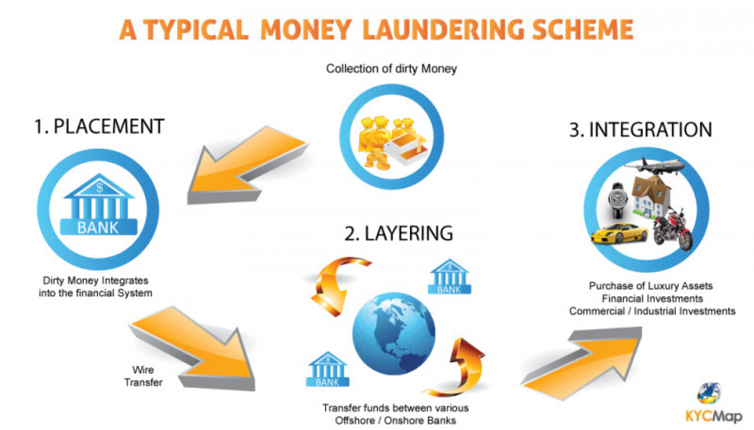 What Is Money Laundering By Paul Renner C6
