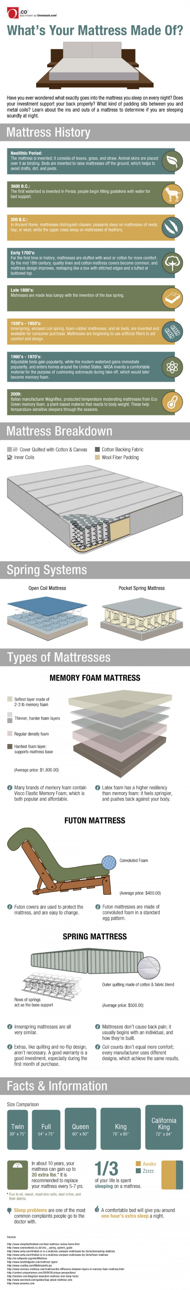 What S Your Mattress Made Of Infographic