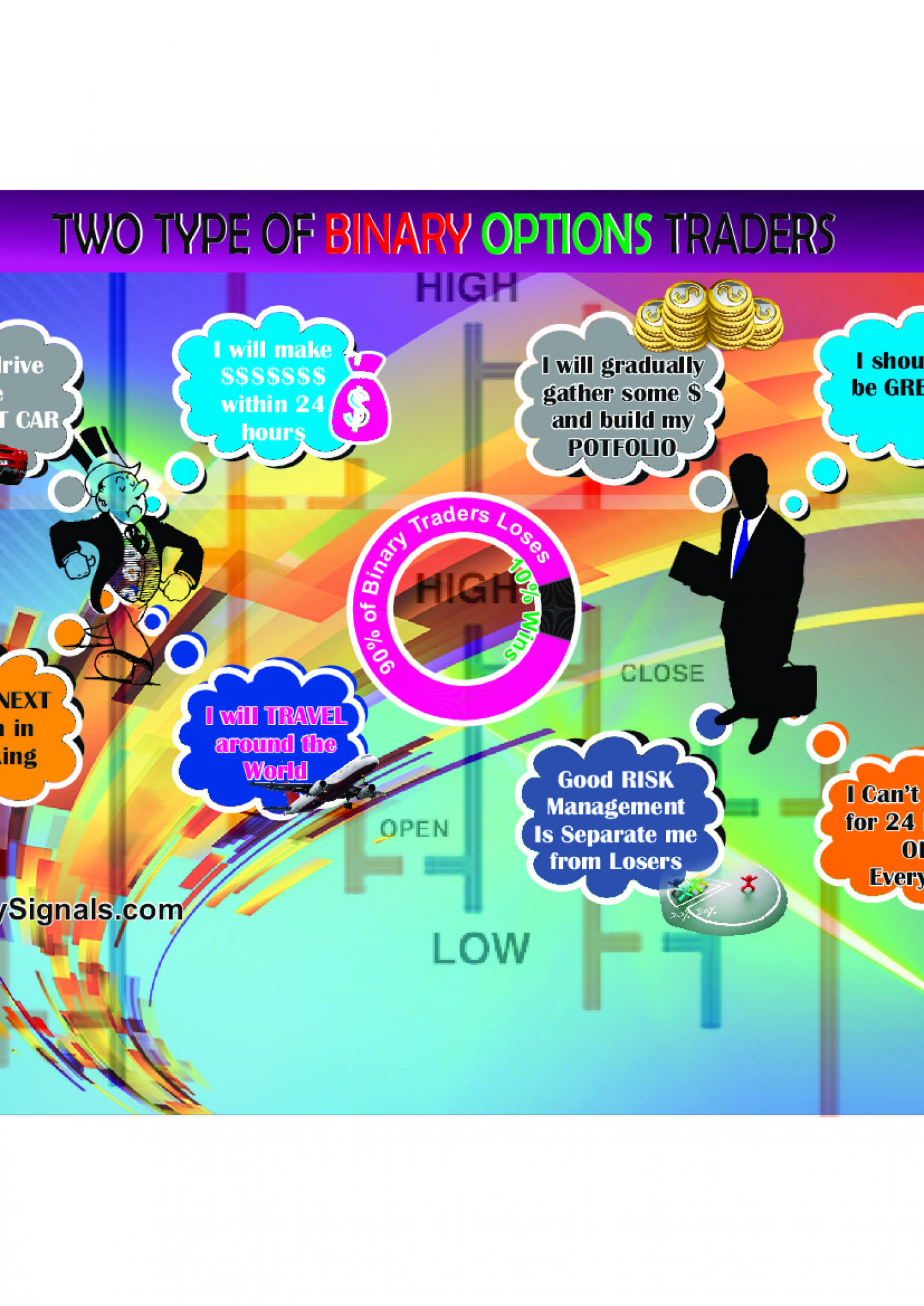 Why Most People Loose Why Trading Binary Options