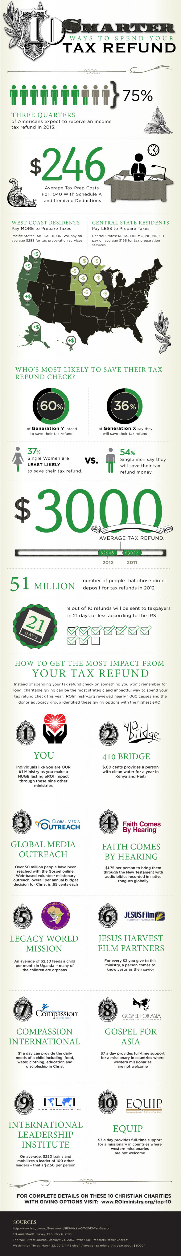 10 Smarter Ways To Spend Your 2013 Tax Refund