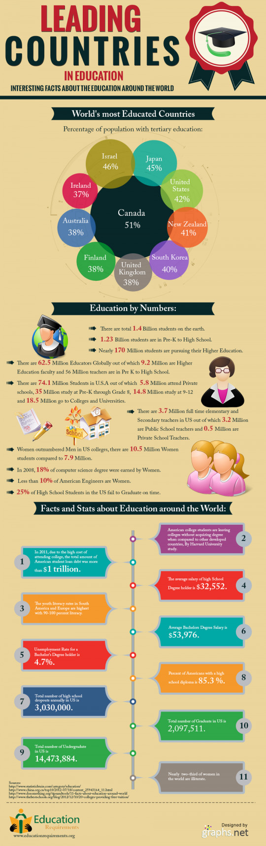 10 Top Countries That Leads The World In Education