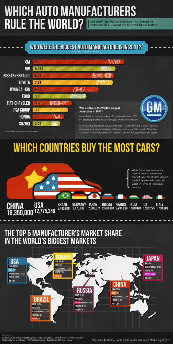 2012 Global Car Sales Statistics
