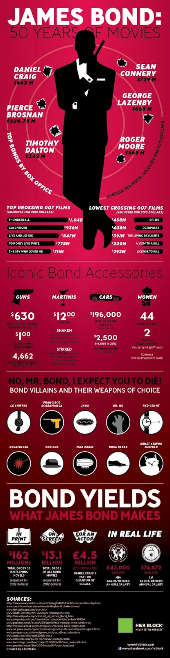50 years of james bond 507adc7cd3dfd w587 50 Years of James Bond (Infograhpic)