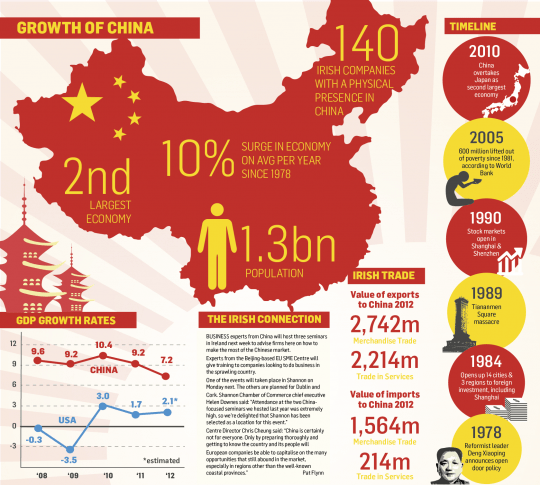 Economic Growth of China