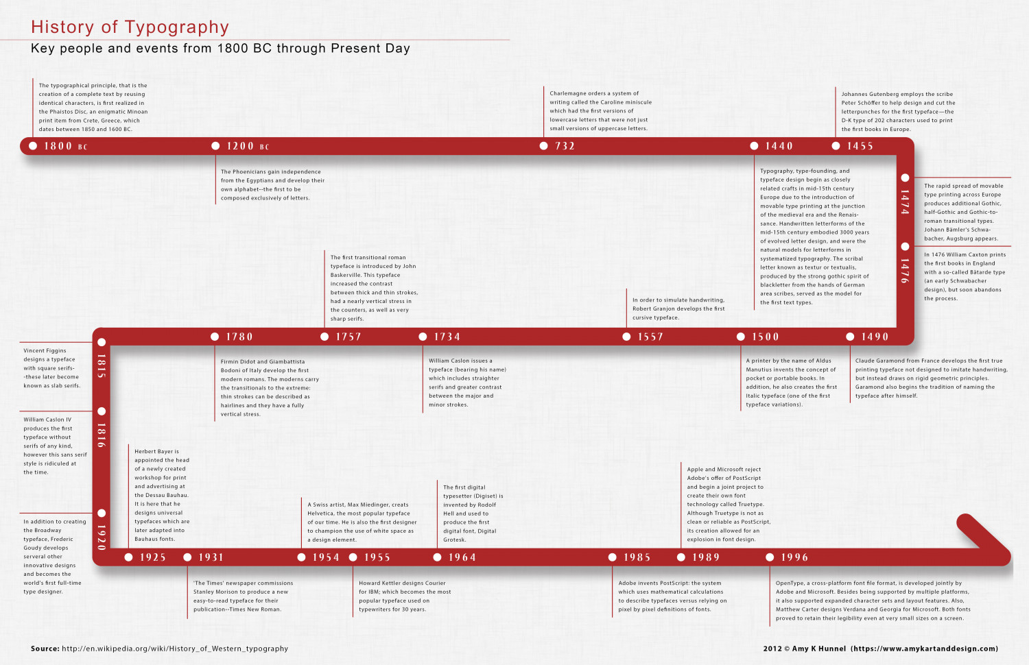 History Of Typography Timeline