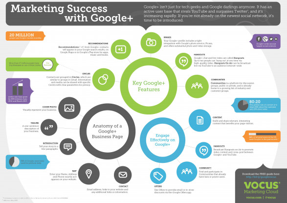 Marketing Success with Google+