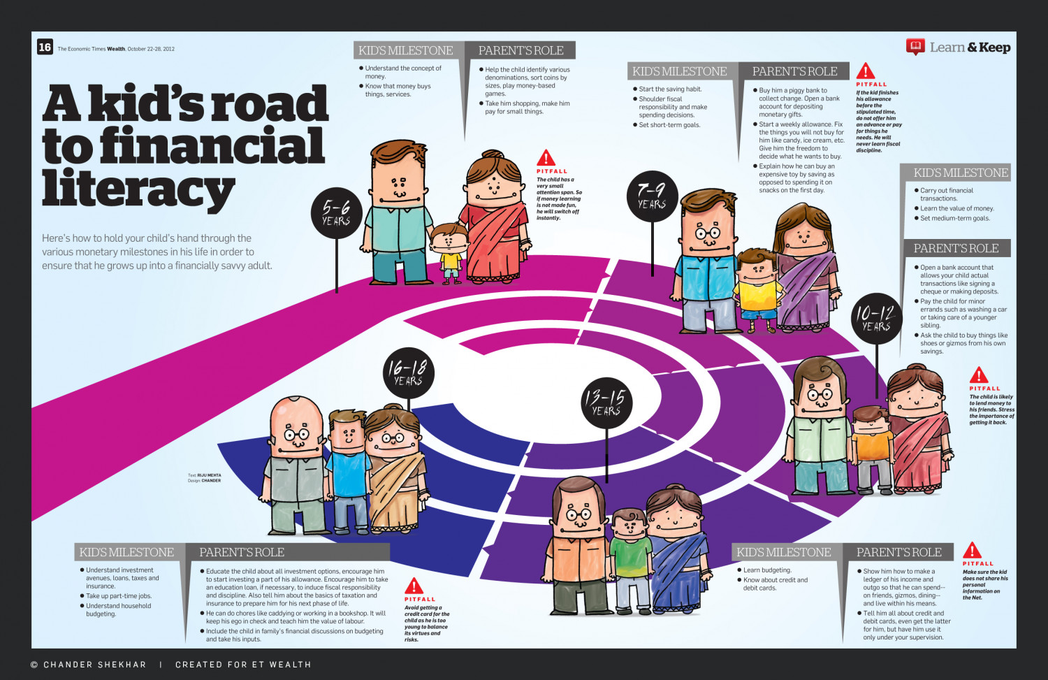 A Kids Road To Financial Literacy