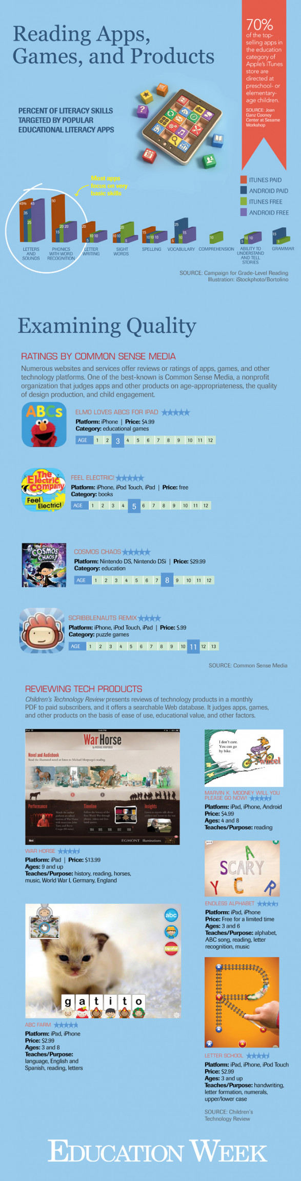 A Primer on Mobile Apps for Young Students Learning to Read