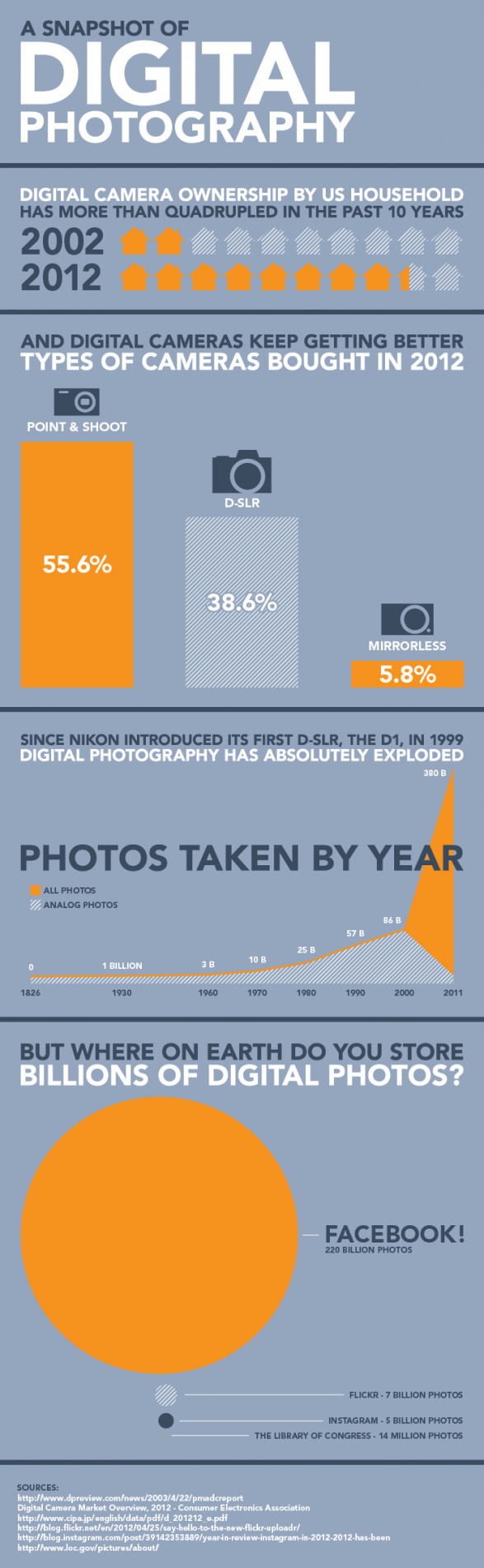 A Snapshot of Digital Photography in the US