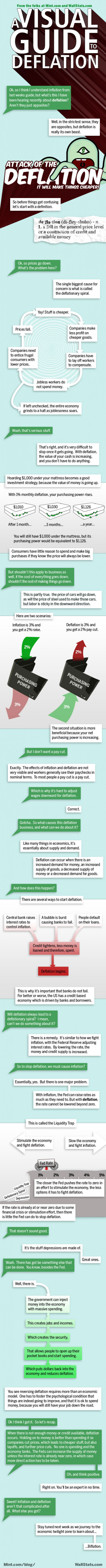 A Visual Guide to Deflation