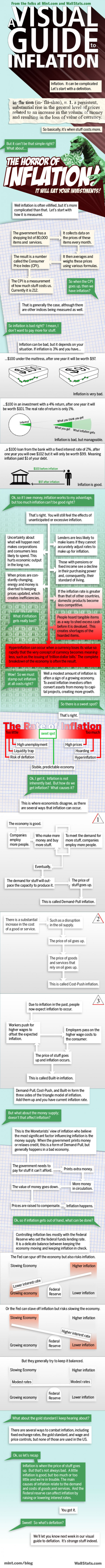 A Visual Guide to Inflation