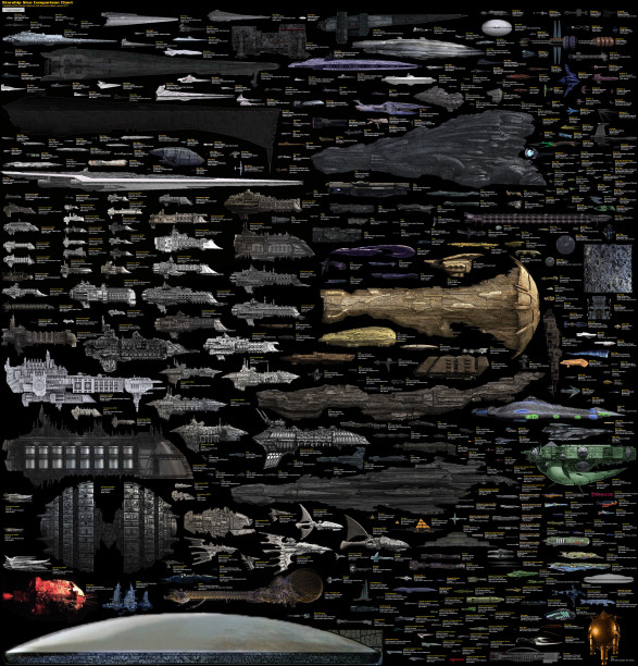 All Sci-Fi Spaceships Known to Man